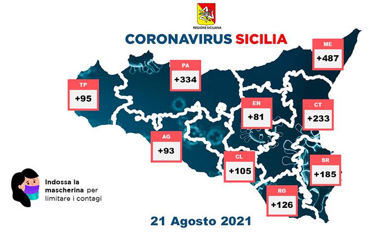 Covid in Sicilia, 1.739 nuovi cas