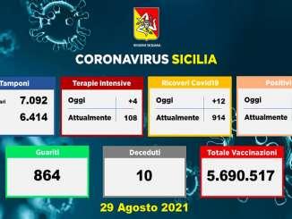 Covid in Sicilia, 1.369 nuovi casi e 10 morti