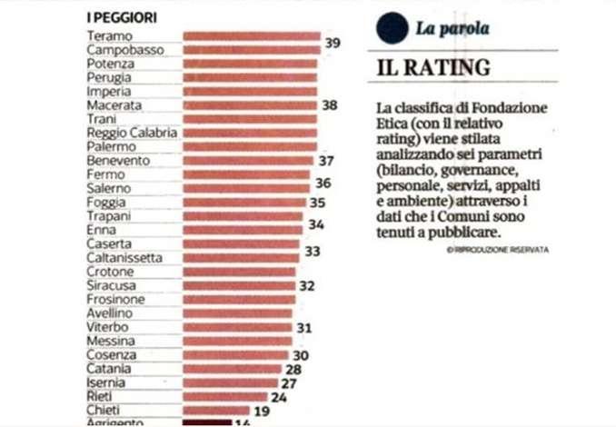 Classifica incapaci di amministrare, 8 città siciliane