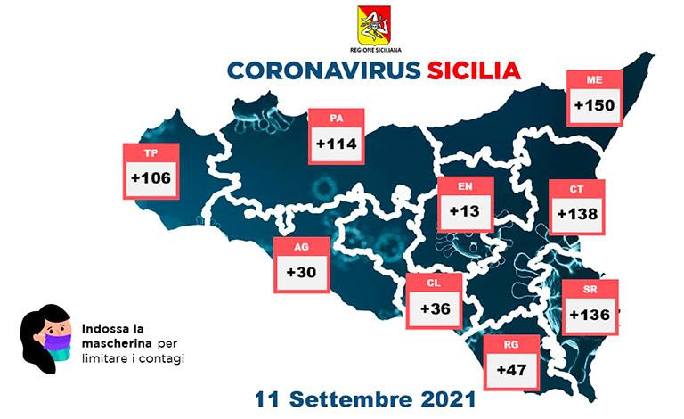 Covid in Sicilia, 770 nuovi positivi e 25 morti
