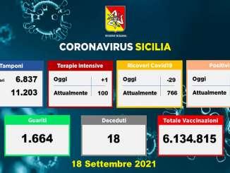 Coronavirus in Sicilia, 643 nuovi casi e 18 vittime