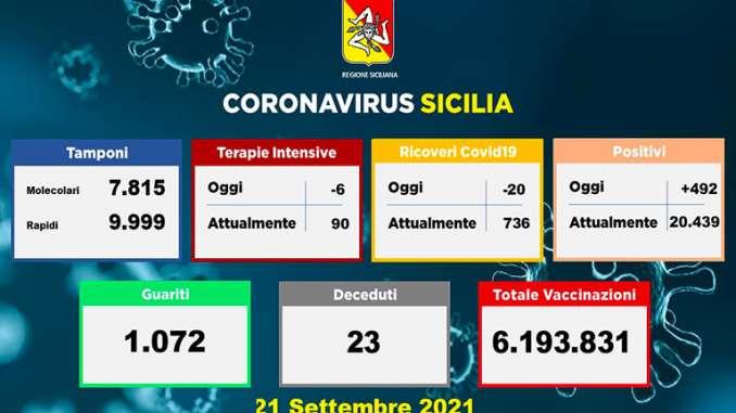 Coronavirus in Sicilia, 492 nuovi casi e 23 morti