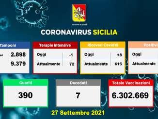 Coronavirus in Sicilia, 227 nuovi casi e 7 morti