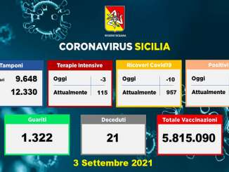 Covid in Sicilia, 1.348 nuovi casi e 21 morti