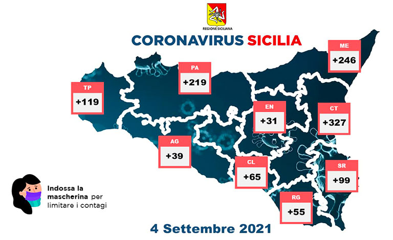 Coronavirus in Sicilia, 1.200 i nuovi casi e 22 morti