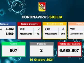 Covid in Sicilia, 266 nuovi casi e 2 morti