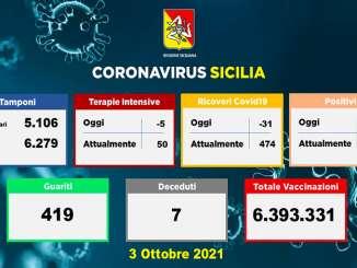 Covid in Sicilia, 402 nuovi casi e 7 morti
